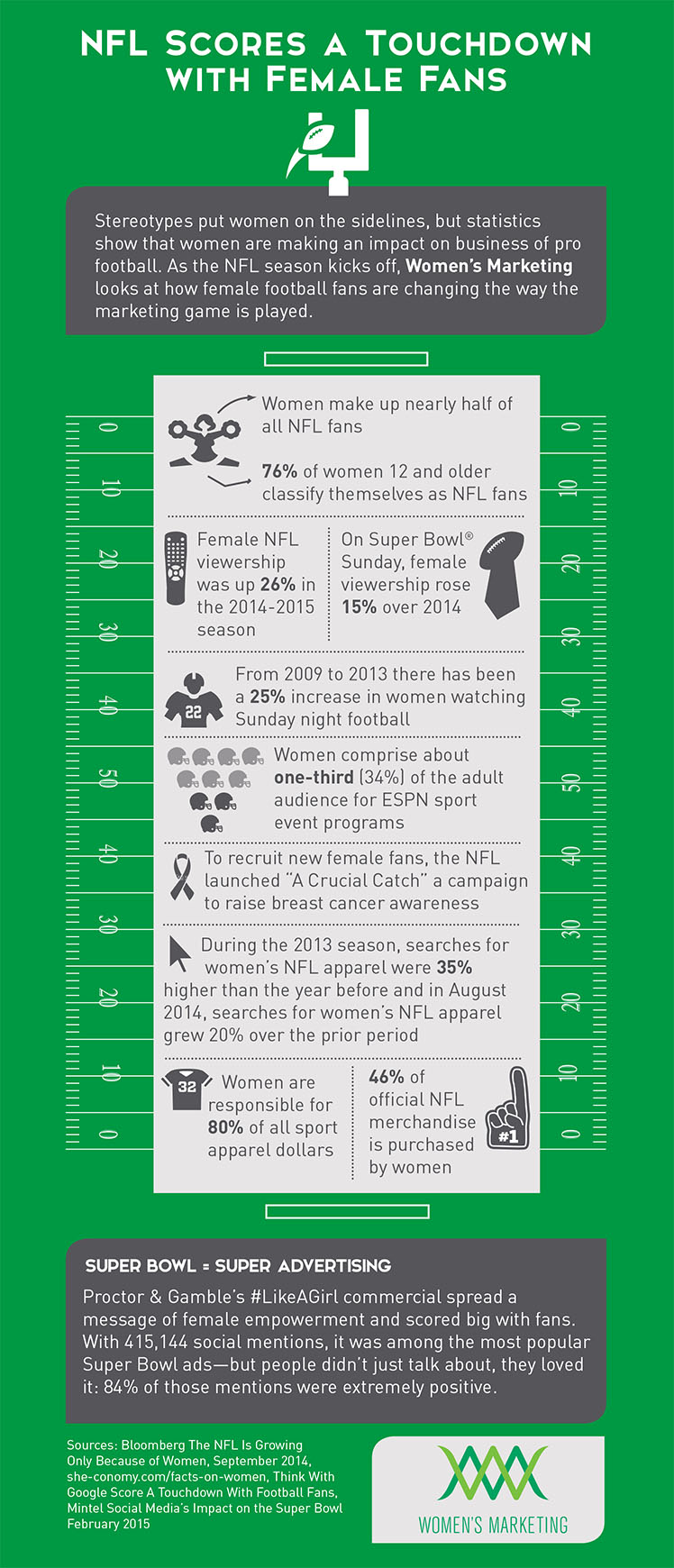 NFL Female Fans Infographic