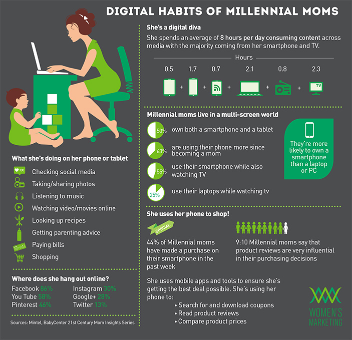 digital-habits-millennial-moms-advertising-to-women