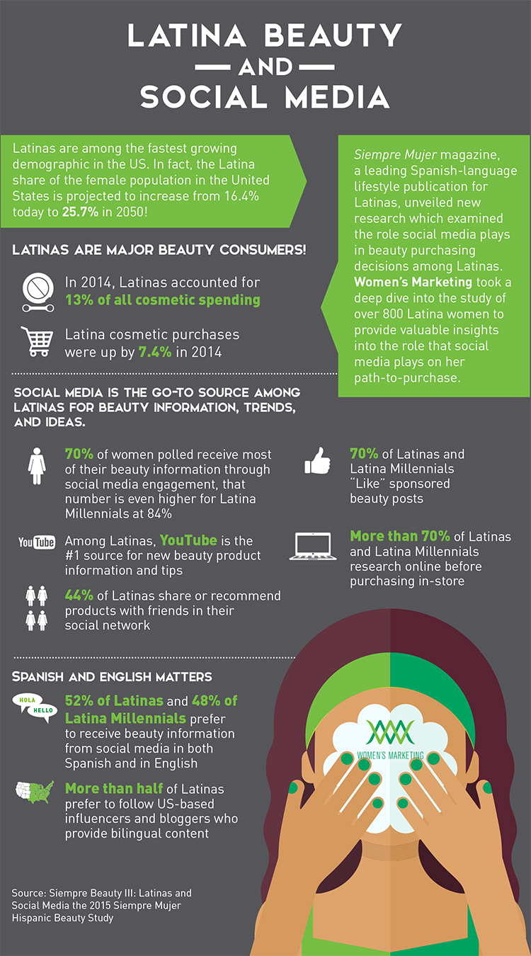 latinas and social media infographic