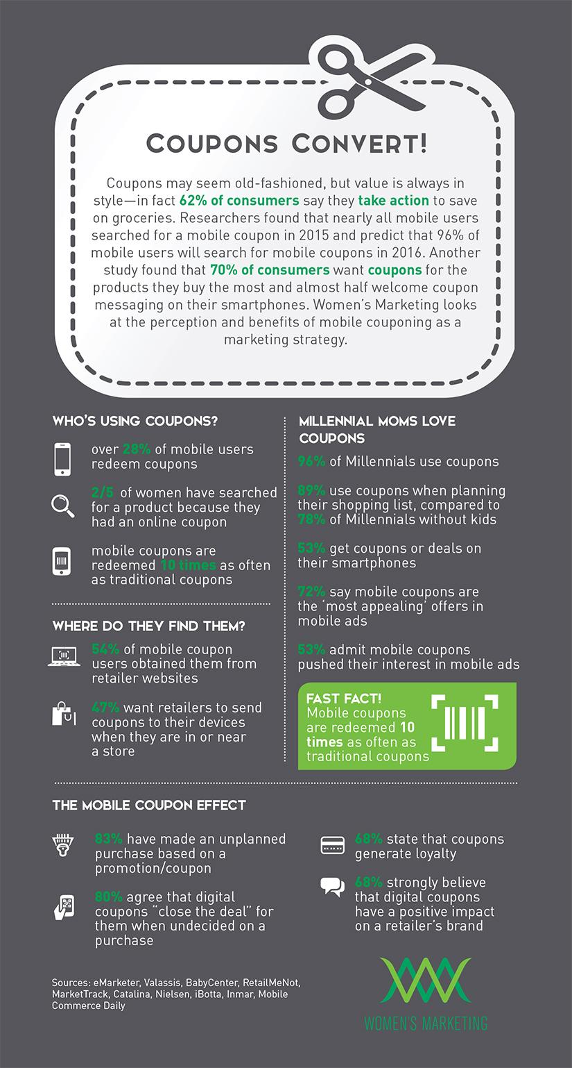 Coupons Convert Infographic WMI