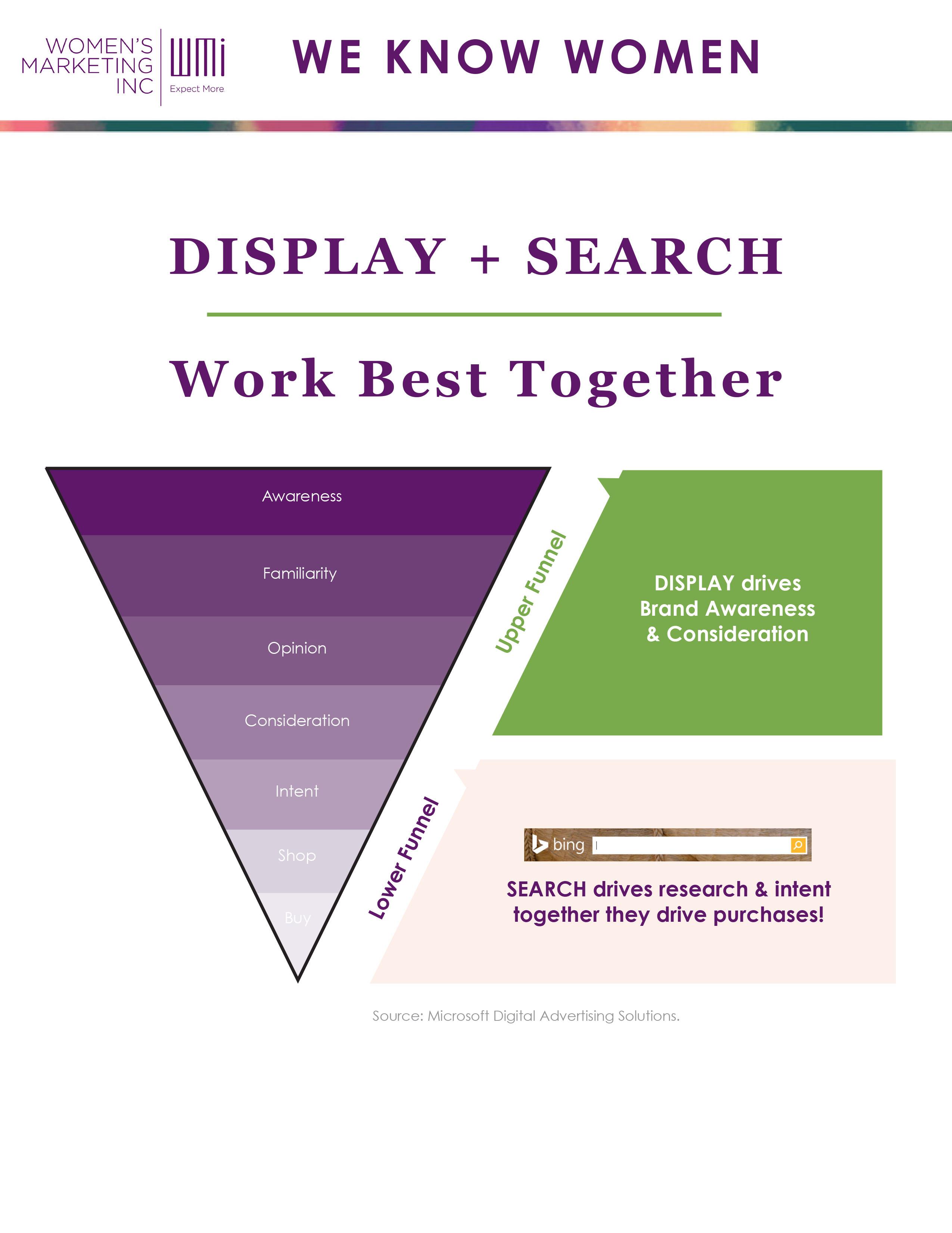 digital advertising infographic
