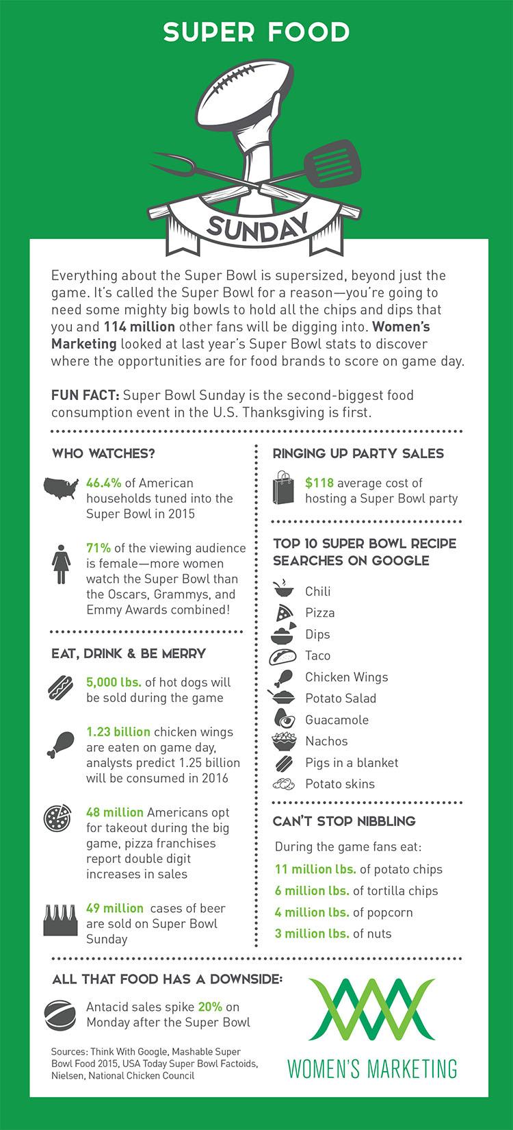 Superfood Sunday Infographic