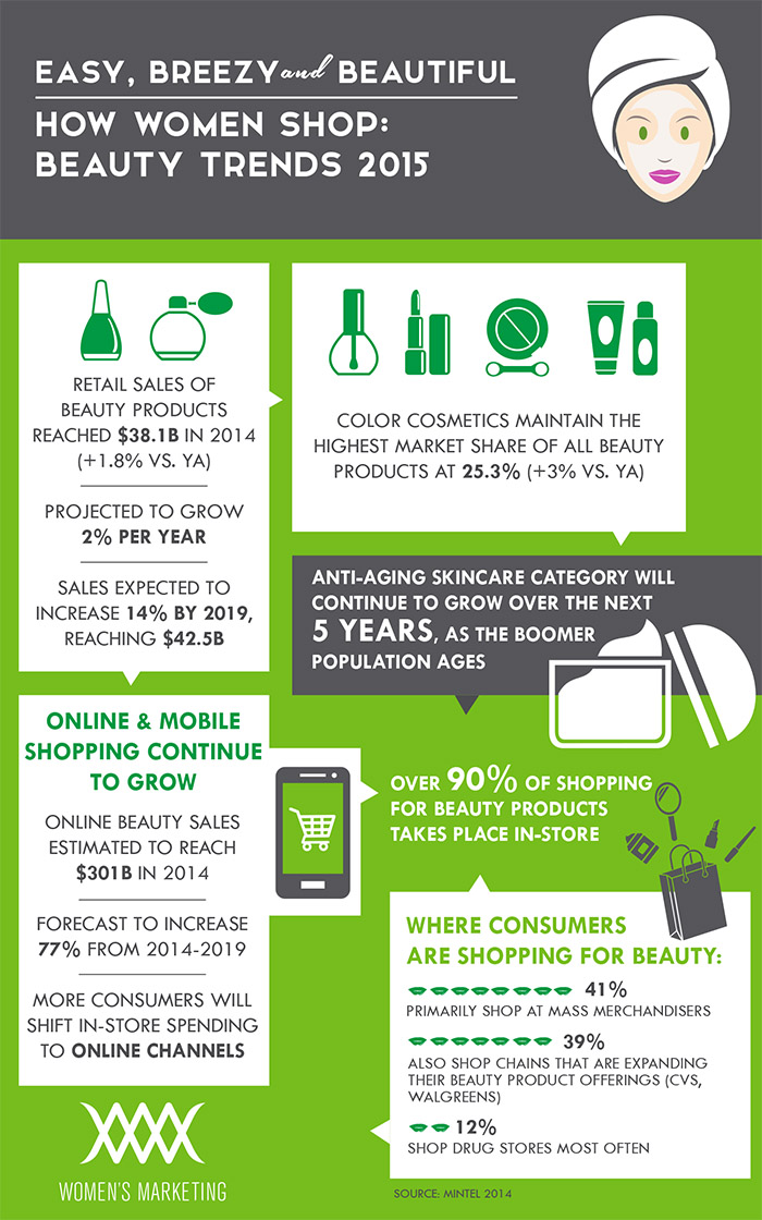 how-women-shop-beauty-market-trends-2015