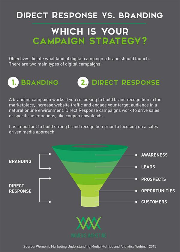 direct-response-vs-branding-campaigns