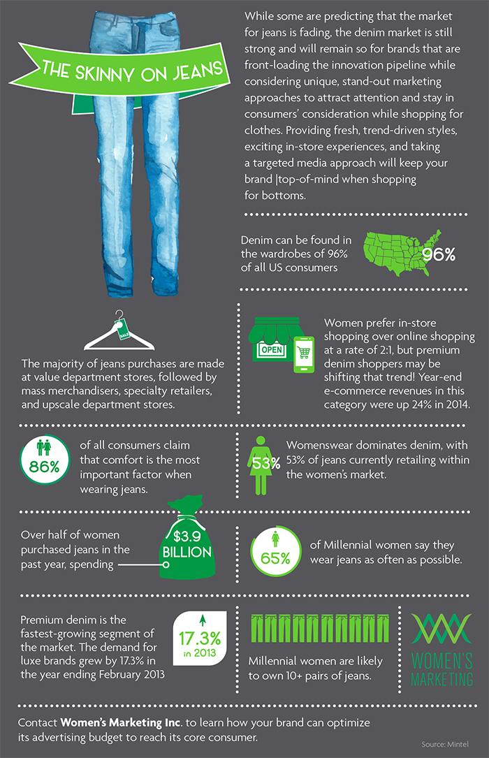 find-your-target-market-denim-jeans
