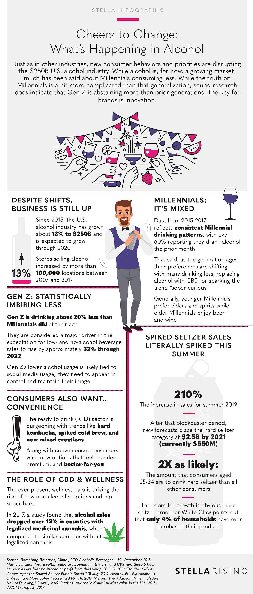 Alcohol_Trends_Infographic