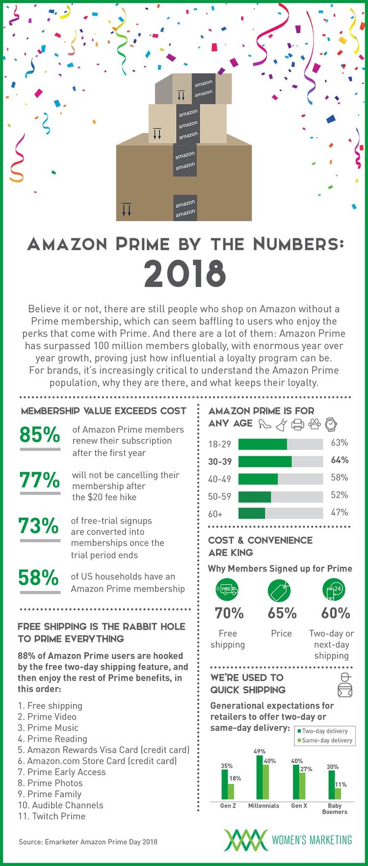 AmazonPrime2018v2_Infographic