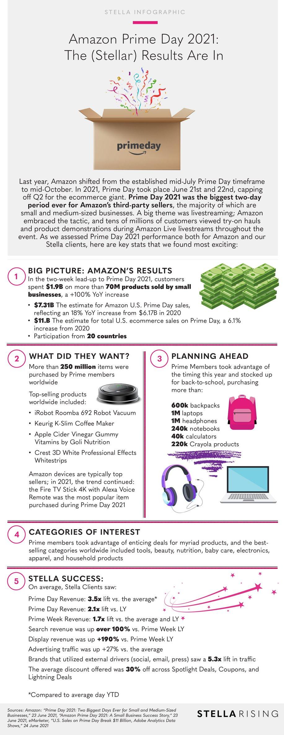 AmazonPrimeDay2021_Infographic
