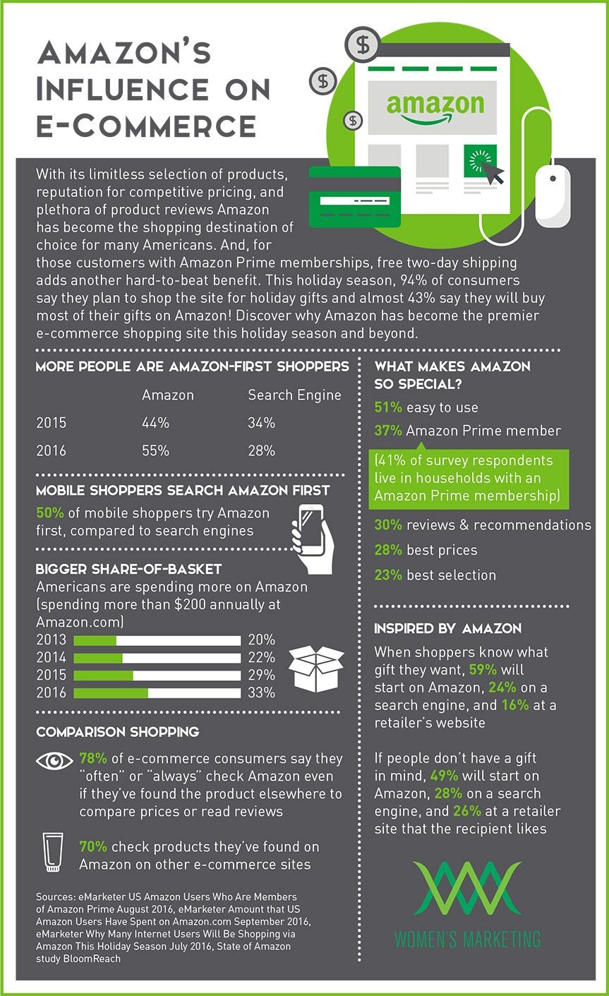 AmazonsInfluenceonECommerce_Infographic.jpg