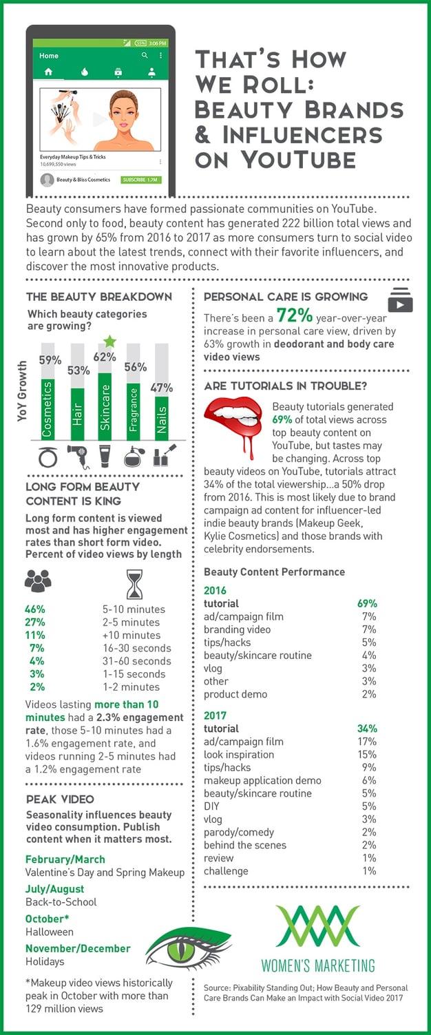 Beauty&InfluencersonYoutube_Infographic.jpg