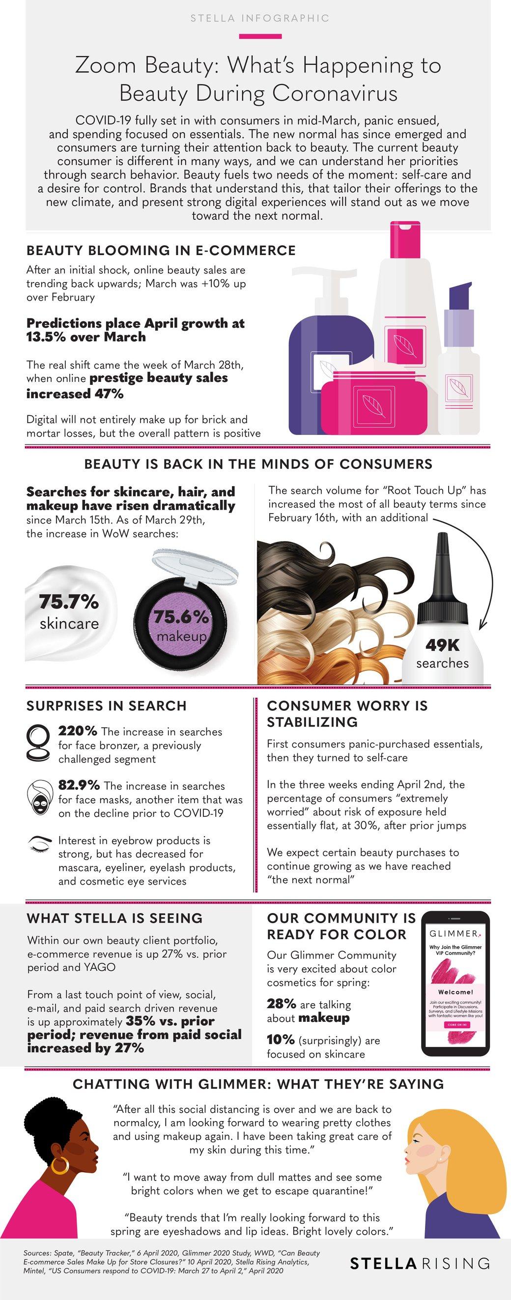 BeautyDuringCoronaVirus_Infographic-1