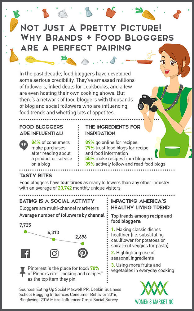 Infographic: The Impact of Food Bloggers