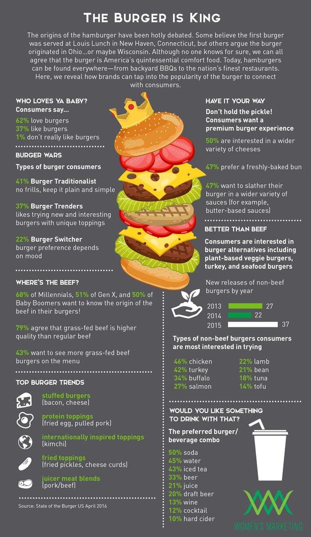 BurgerIsKing_Infographic.jpg