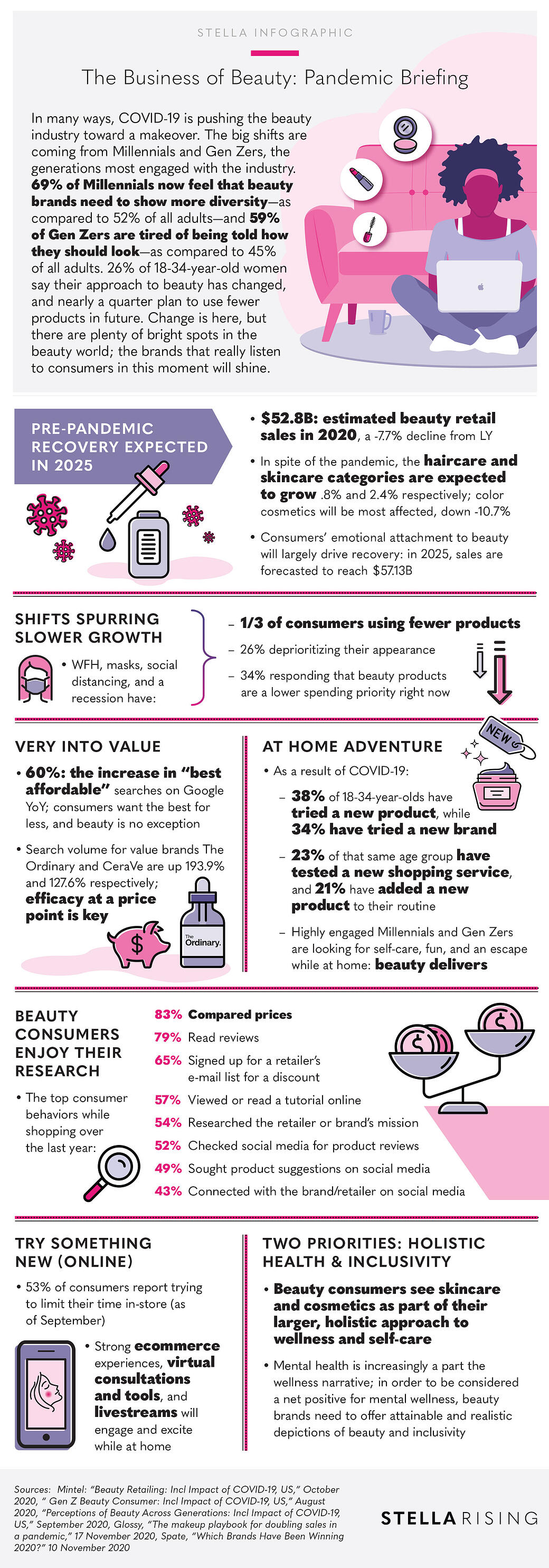 BusinessOfBeauty_Infographic
