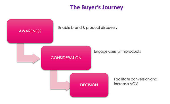 Buyers_Journey-1