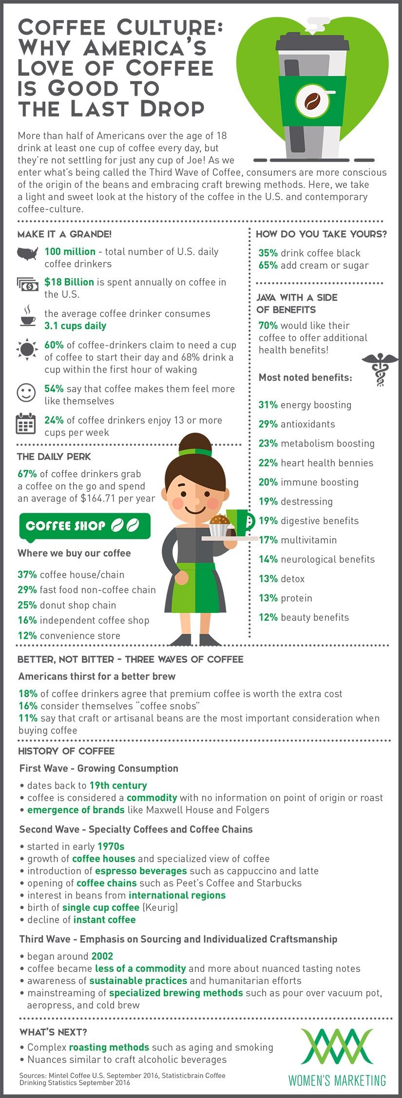 CoffeeCulture_Infographic.jpg