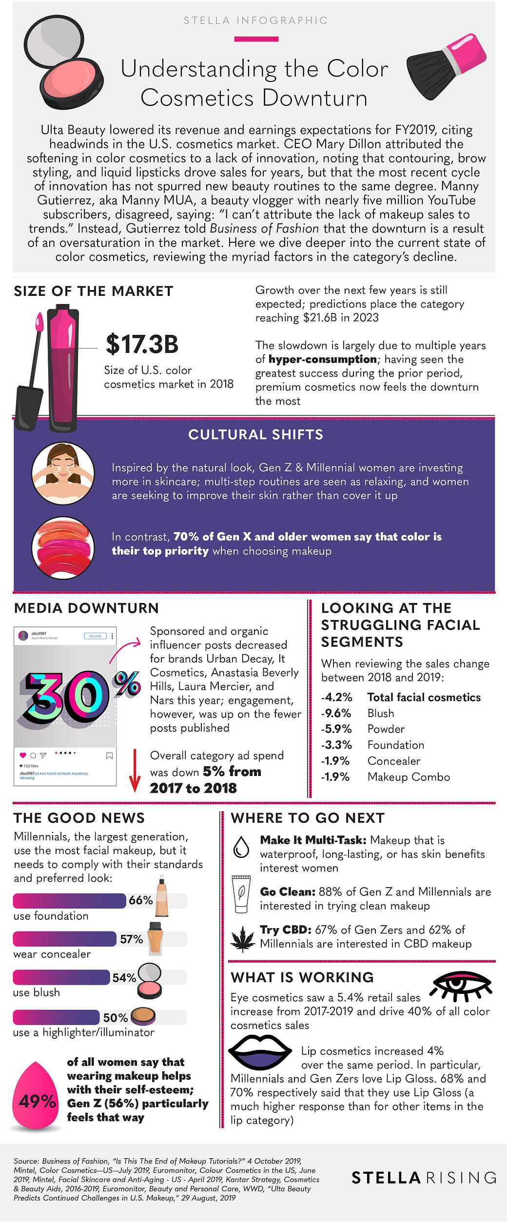 ColorsCosmetics_Infographic