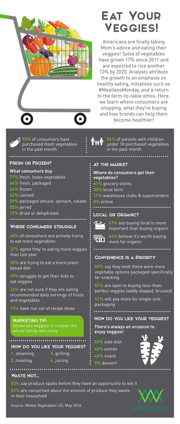 EatYourVeggies_Infographic.jpg