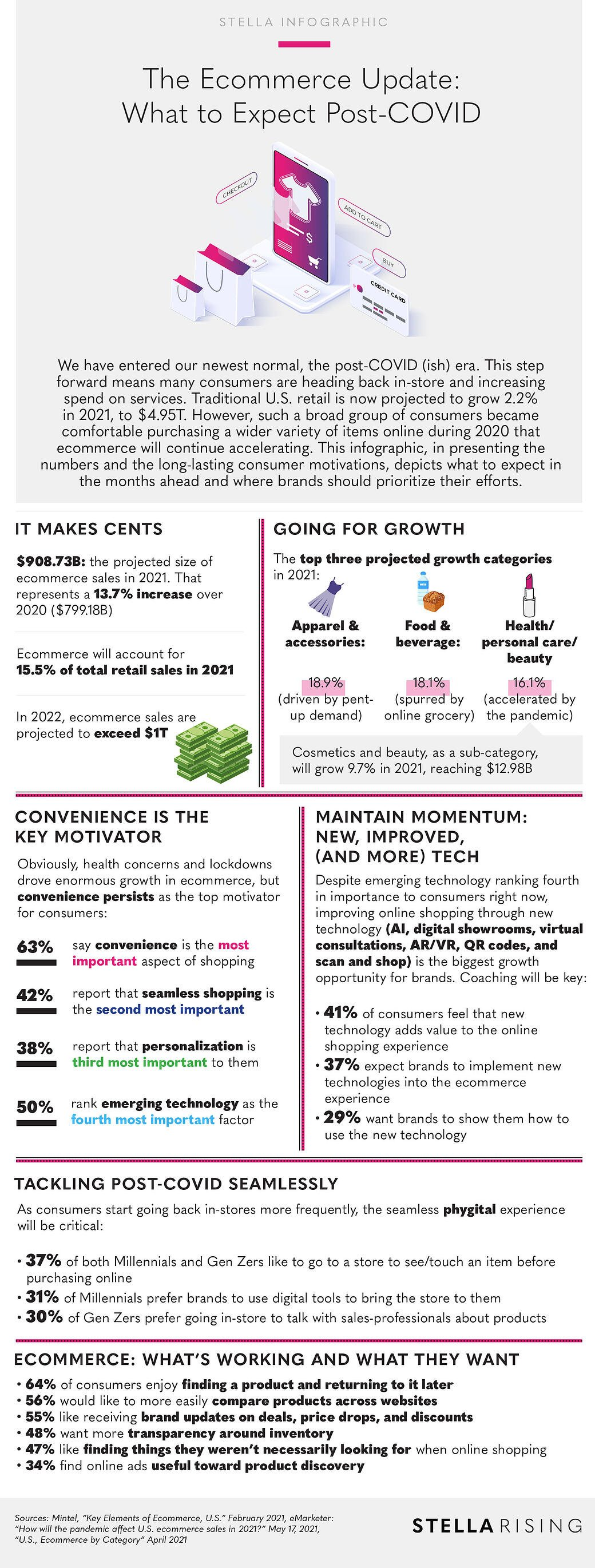EcommerceUpdate_Infographic