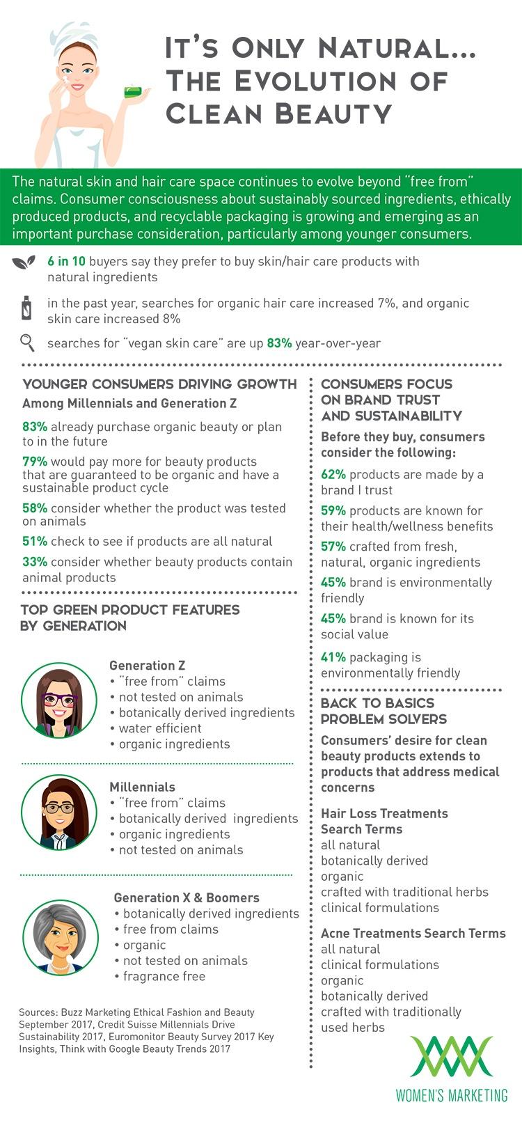 EvolutionofCleanBeauty_Infographic-1.jpg