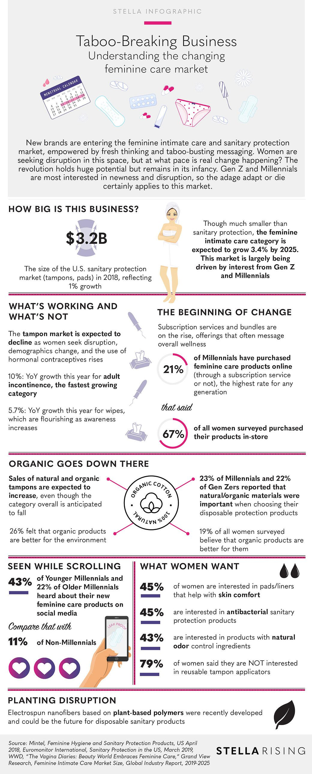 FeminineHygieneCare_Infographic