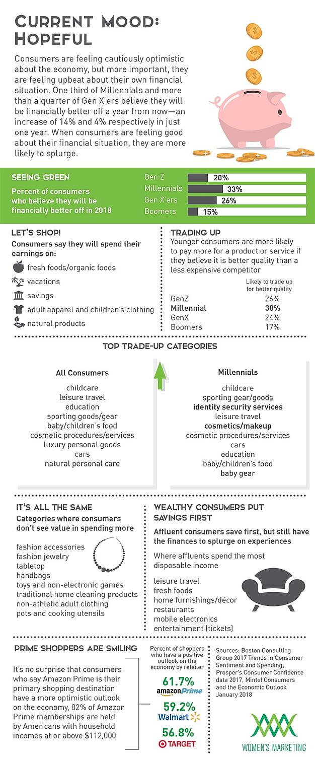Infographic: American Consumer Sentiment and Spending 2018