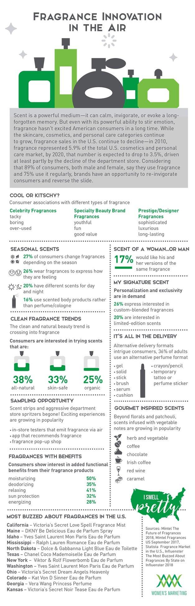 FragranceInnovation_Infographic.jpg