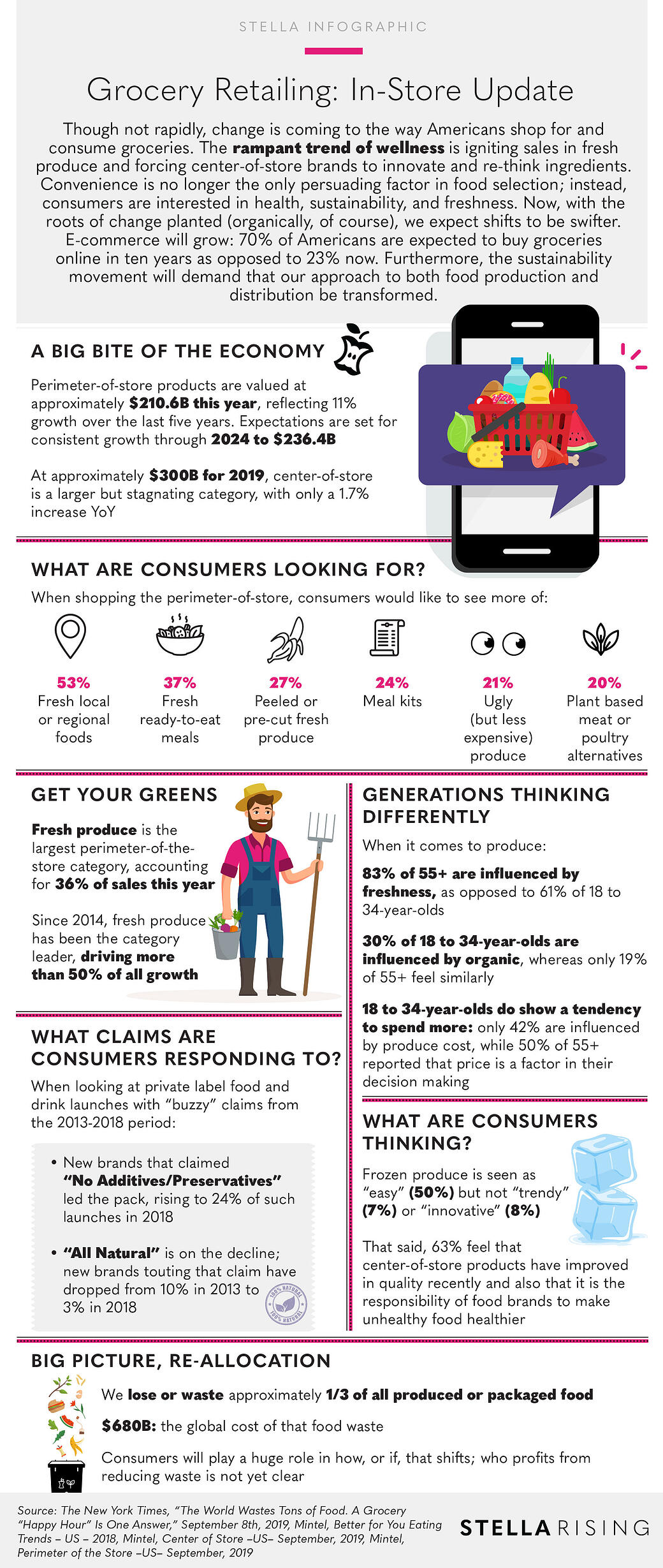 GroceryInStoreUpdate_Infographic