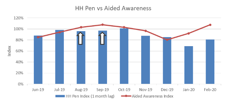 HH Pen vs. Aided Awareness