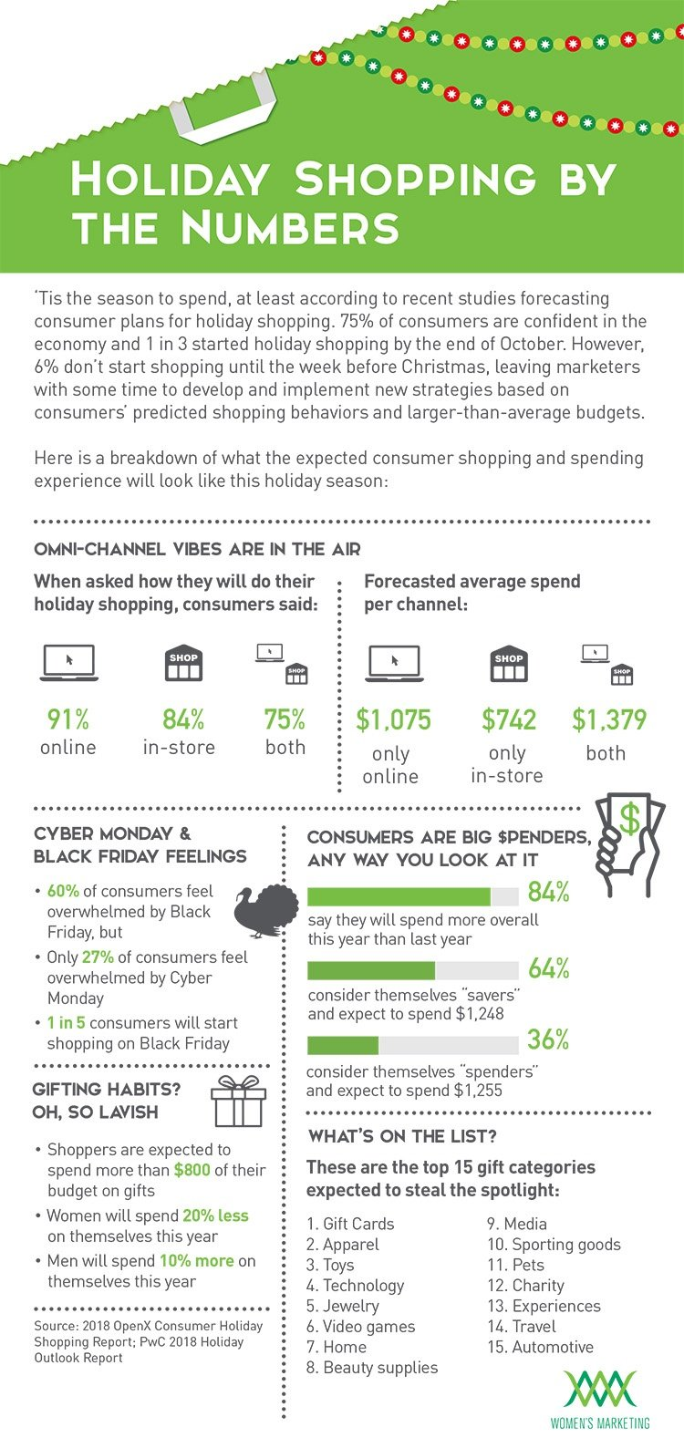 HolidayShoppingByTheNumbers_Infographic