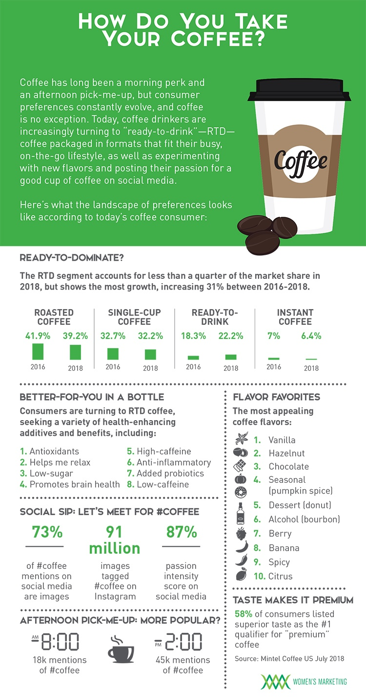 HowDoYouTakeYourCoffee_Infographic copy