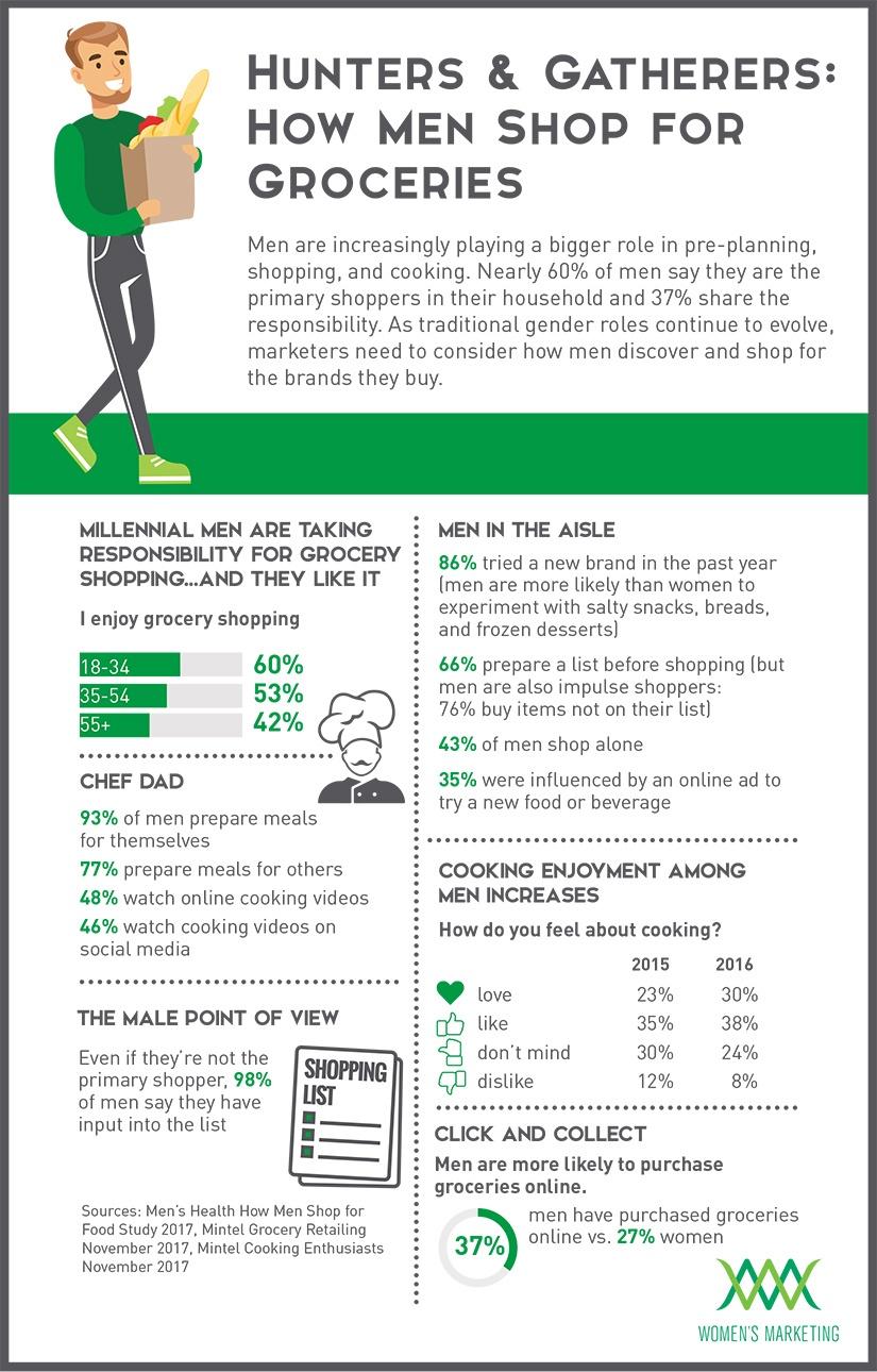 HowMenShopForGroceries_Infographic.jpg