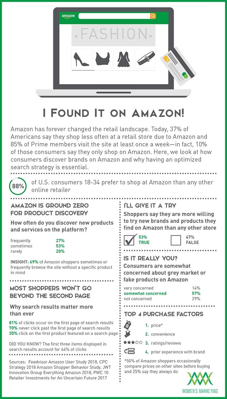 IFoundItOnAmazon_Infographic