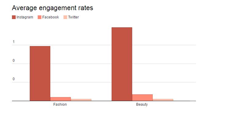 Average Instagram Engagement Rates