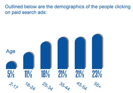 https://econsultancy.com/blog/10586-ppc-accounts-for-just-6-of-total-search-clicks-infographic/