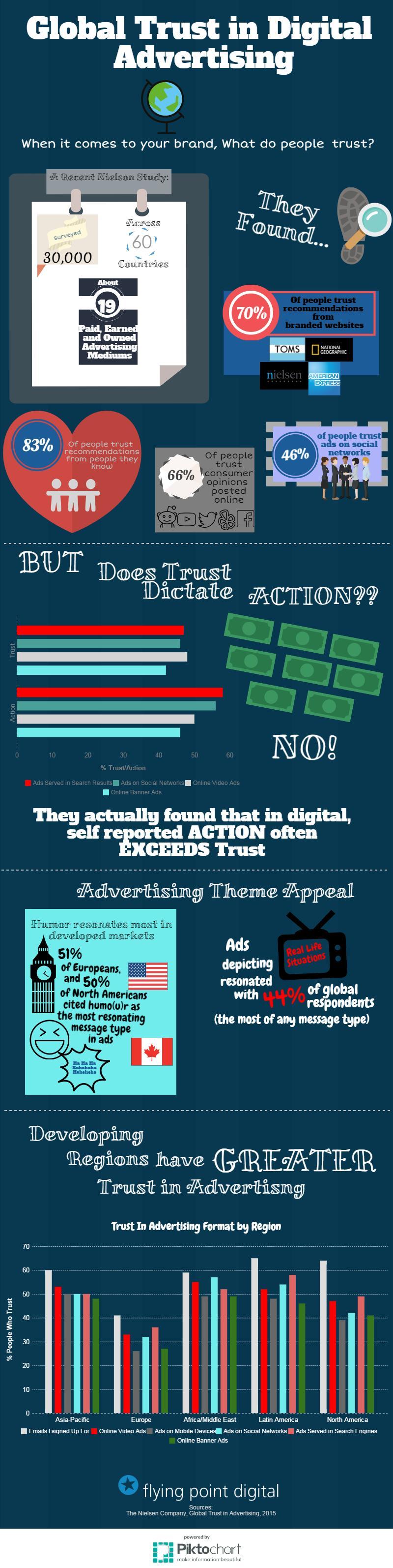 Global Trust In Digital Advertising