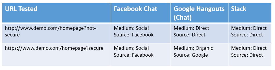 Google Analytics Default Channel Grouping for Chats