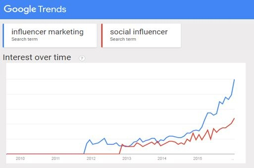 Influencer Marketing Search Trends