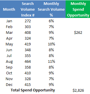 cơ hội chi tiêu hàng tháng