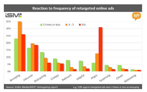 Source: https://www.exchangewire.com/blog/2014/10/23/its-official-consumers-are-just-not-that-into-retargeted-ads/