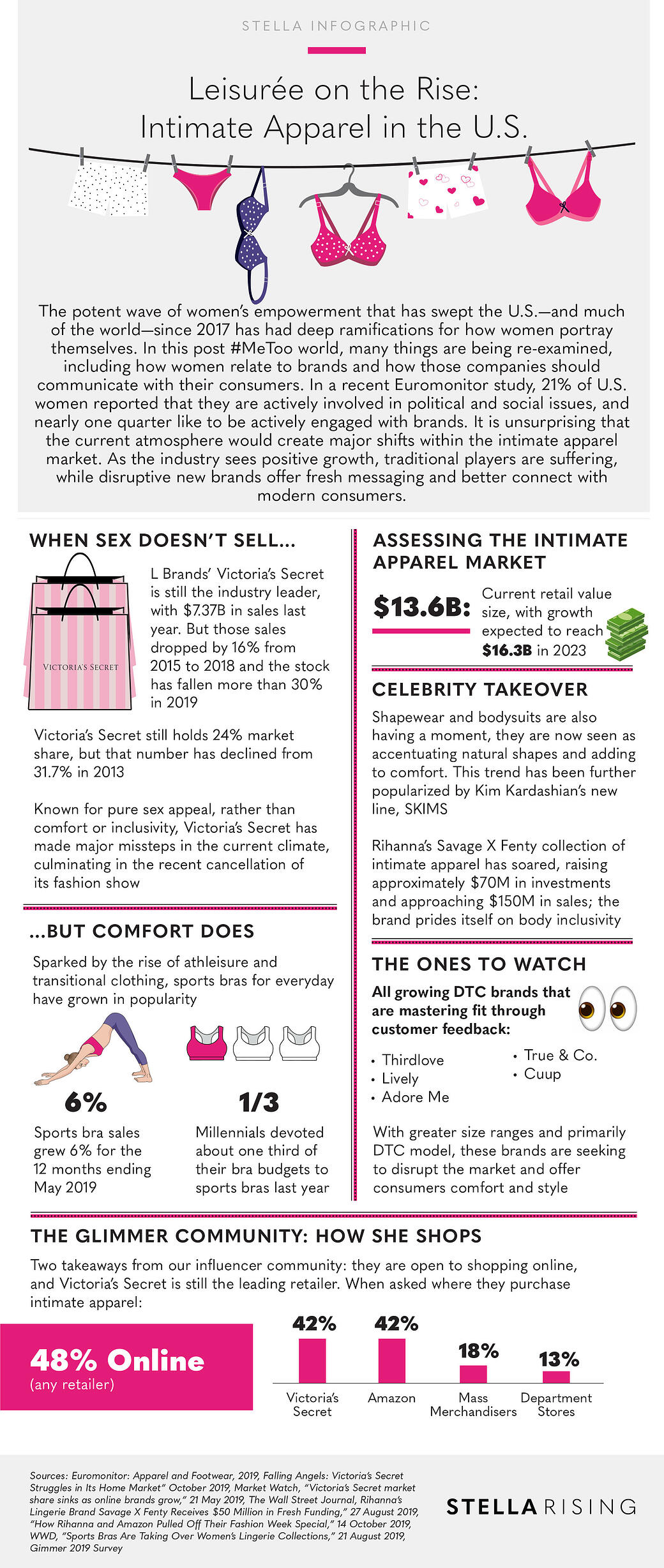 IntimateApparel_Infographic