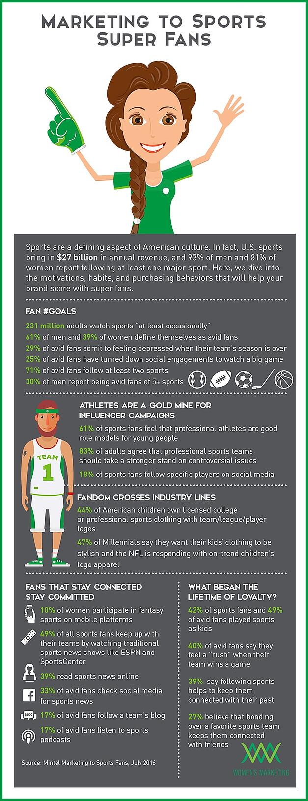 10423be8a Infographic: Marketing to Sports Super Fans