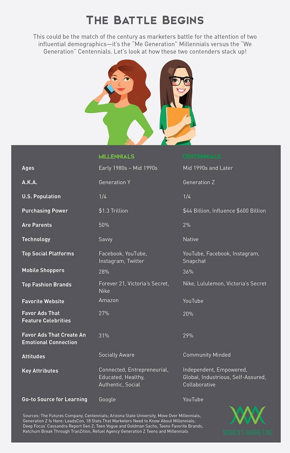 MillennialsvsCentennials_Infographic.jpg