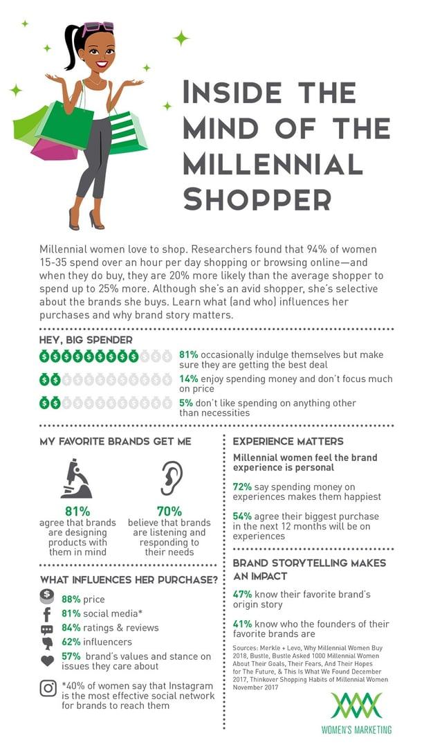 MindoftheMillennialShopper_Infographic.jpg