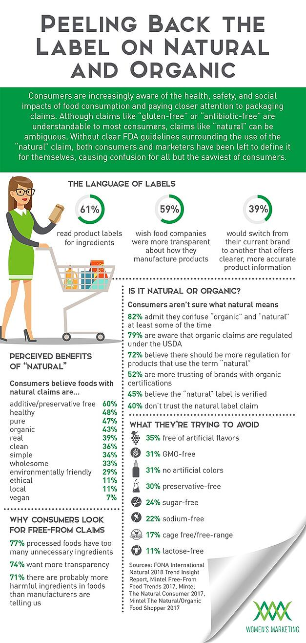 Infographic: Consumers Confused by Natural Food and Beverage Labels