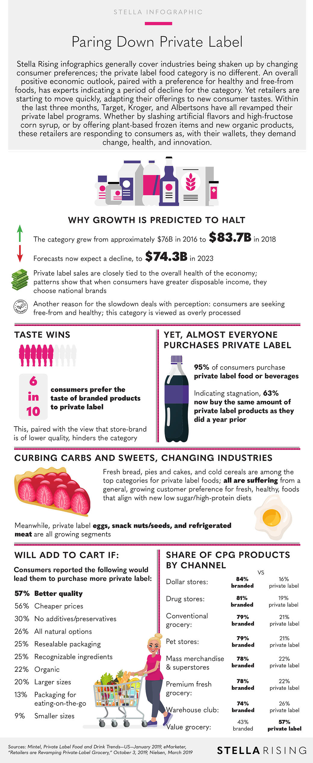 PrivateLabelFood_Infographic-1