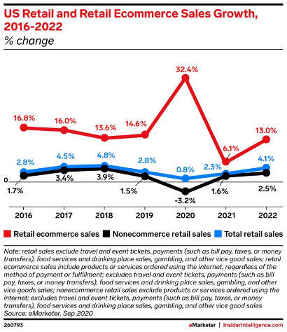 Retail_Ecommerce_Growth