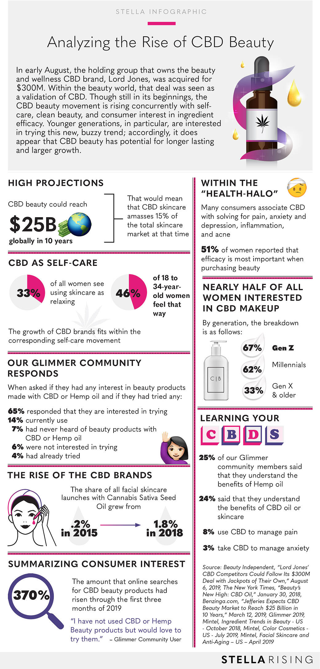 RiseofCBD_Beauty_Infographic