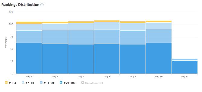 SEO_Graph