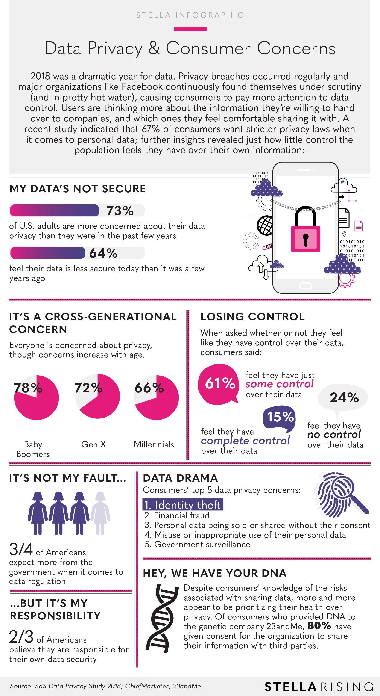 StellaRising_Infographic_DataPrivacy&ConsumerConcerns